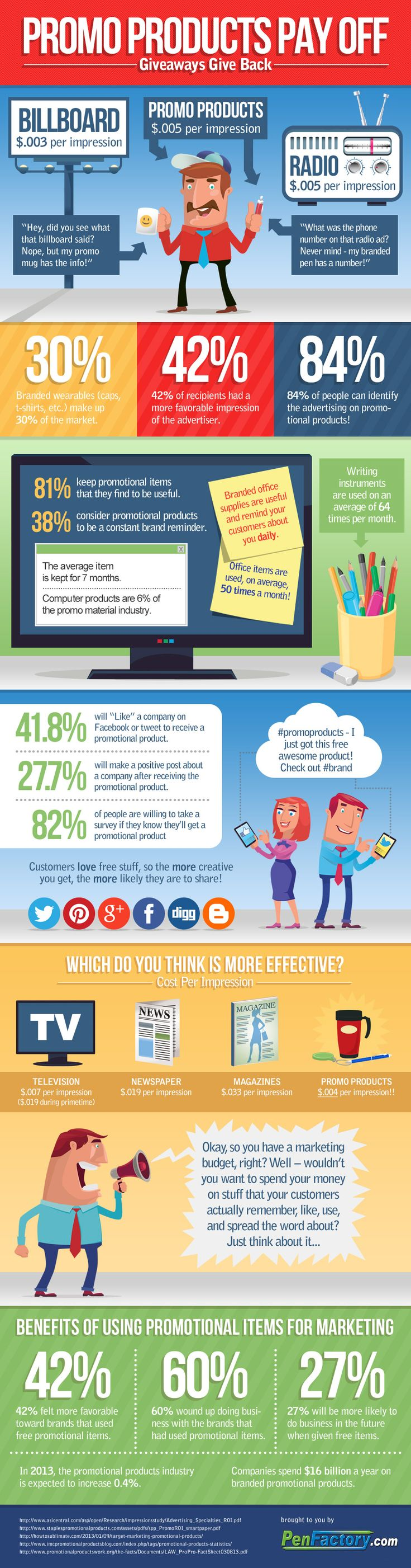 Check out this helpful infographic abotu how promotional pens, reusable travel mugs, promotional keychains and so many more items can help get the word out about your business!