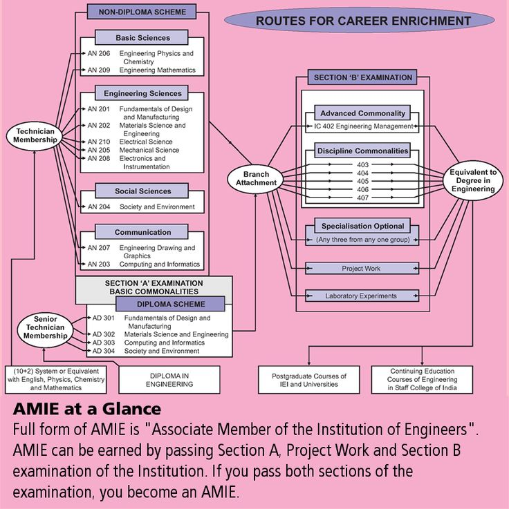AMIE Exam Details, Study Material and Registration