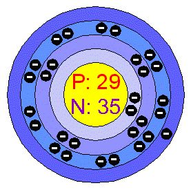 chemical elements, crystals, melting points,[Bohr Model of Copper]