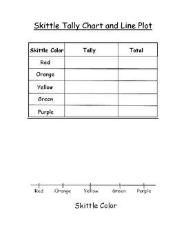 Skittles graph and line plot teacherspayteachers com grade math