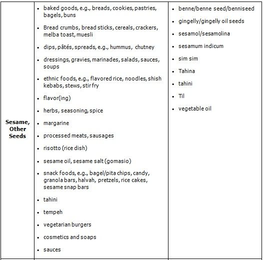 Sesame/Seeds allergy chart