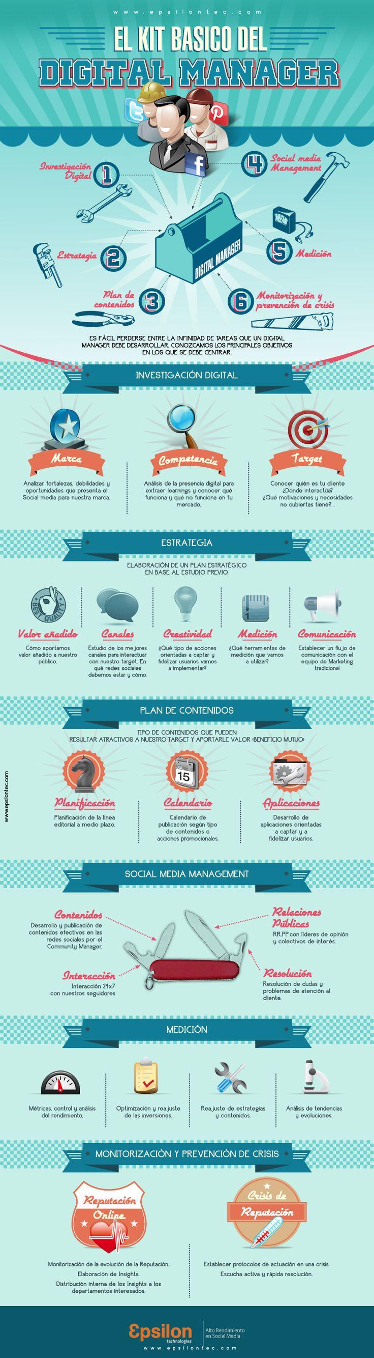 El kit básico de Digital Manager en Social Media #RedCreativa