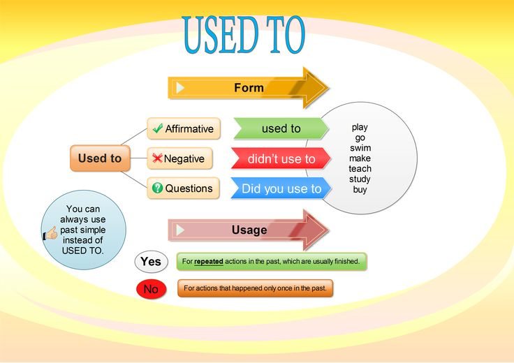 This will be quite a short post. But sometimes easy does it. So, I hope it will be the case. I would love to explain the usage and form of Used to here. To achieve this I have created the following mind map: Used to – mind map In this mind map I try to …