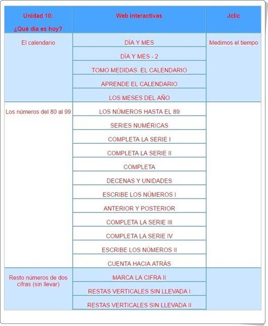 """Unidad 11 de Matemáticas de 1º de Primaria: """"Números hasta el 89"""""""