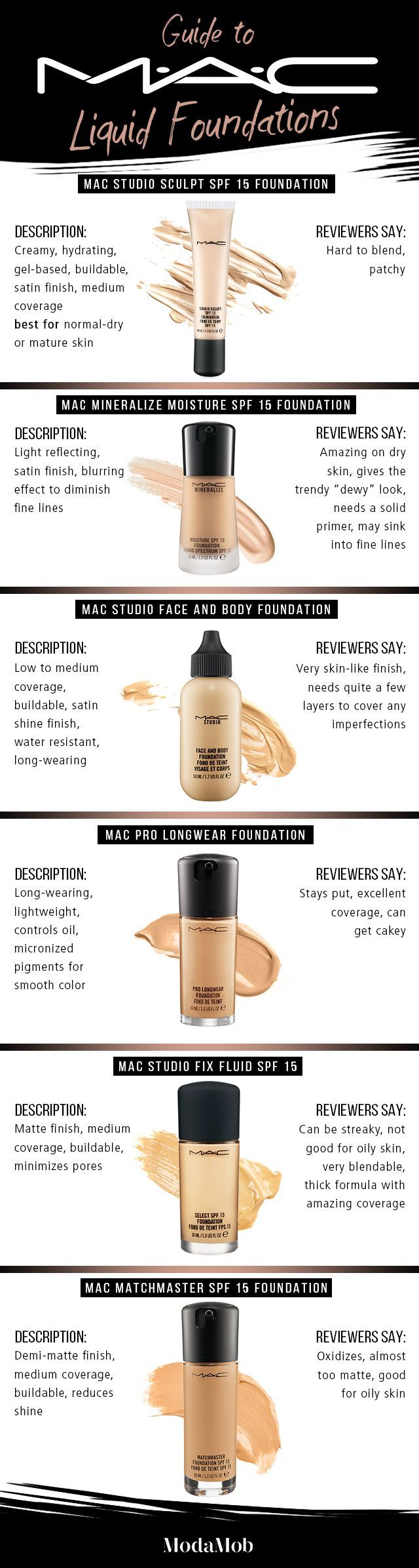 (Consider this your MAC liquid foundation BIBLE) When it comes to MAC foundations, the beauty industry is pretty divided. For some these are holy grails, while others swear they breed breakouts. If you're on the fence, here's a complete breakdown of the pros and cons of each liquid foundation MAC offers.