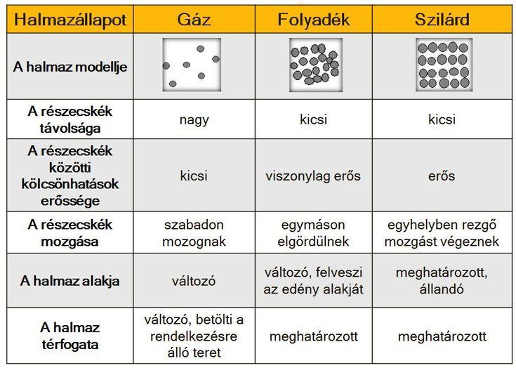 Halmazállapotok és halmazállapot-változások - Kémia