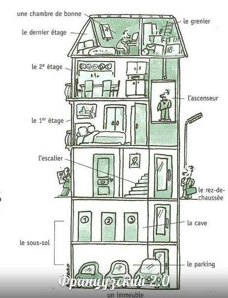 119 best images about le fran ais la maison on pinterest - Meubles de la maison ...
