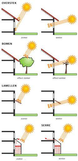 Schema van hoe je gebruik kunt maken van passieve-zonne-energie. Houdt ook rekening met oververhitting in de zomer en maak daarom gebruik van zonwering die in de zomer de zon blokkeert en in de winter de zon toelaat.