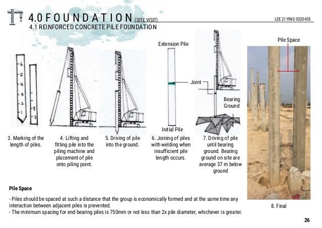 51 best foundations images on pinterest foundation for How to square a building foundation