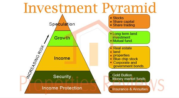 how to choose a investment property