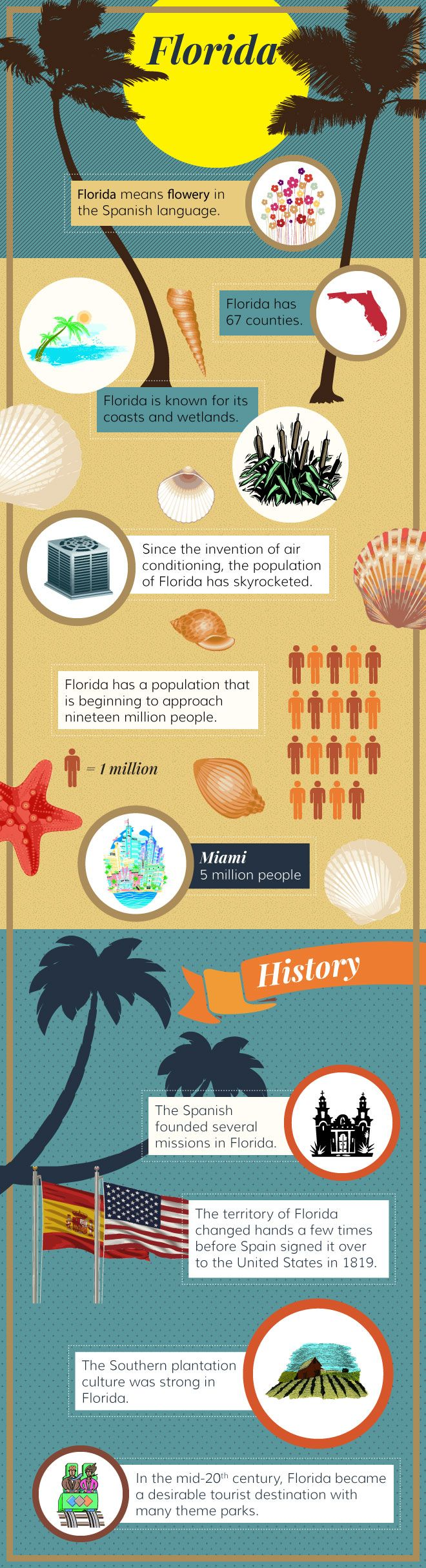Infographic - Florida Facts