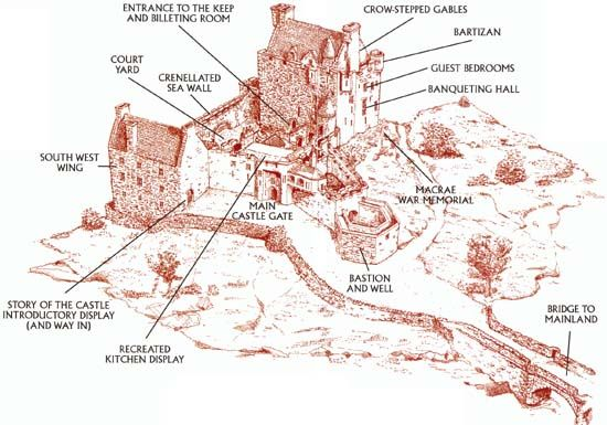 Layout Of Medevil Castles Medieval Castle Layout