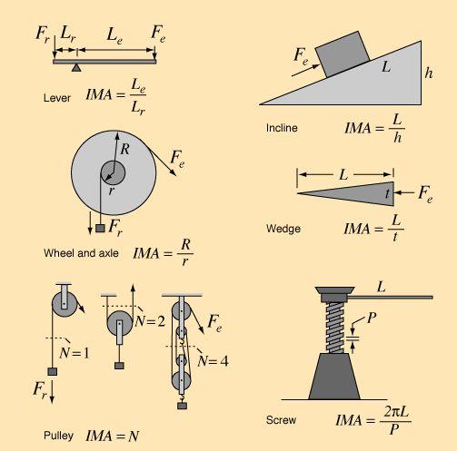 simple machines için resim sonucu