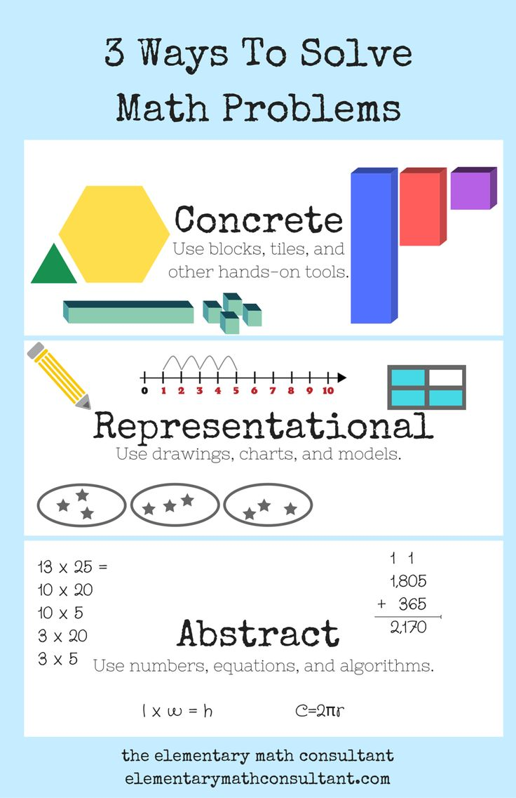 Free 11 x 17 classroom poster for classroom teachers! The Common Core math standards are all about elementary students solving problems with manipulatives (like blocks), drawings or charts, and numbers and equations. This poster give kids some ideas for tackling complex math problems.