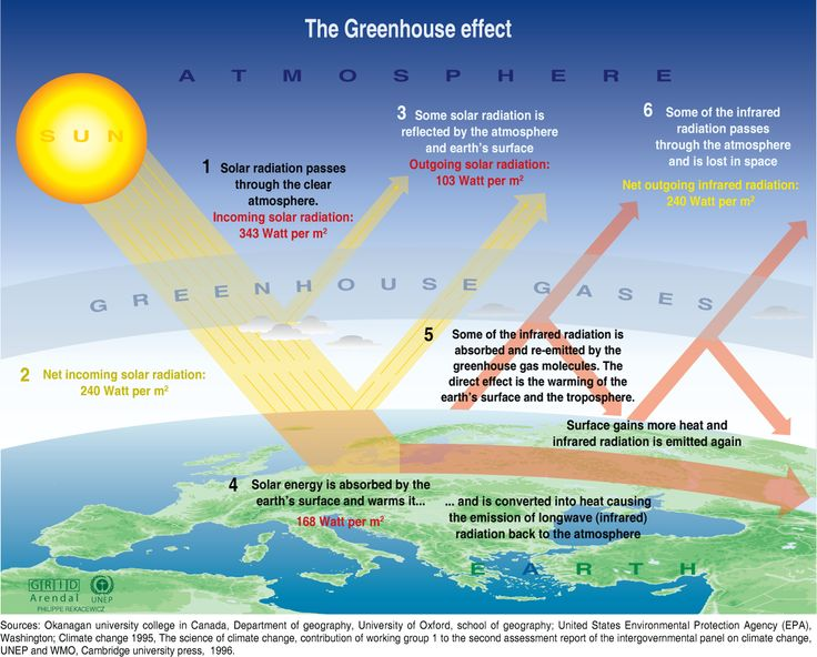 A global peak energy related emissions | Detailed greenhouse effect description. Click to enlarge. #greenhouseeffect