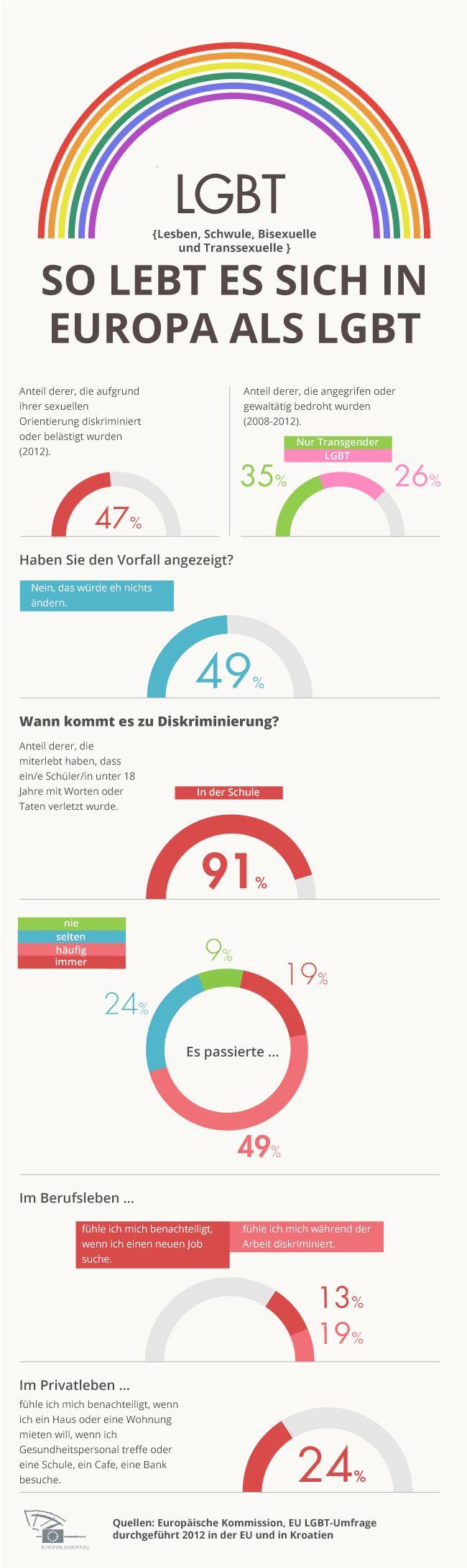 Infografik zum Aktionstag gegen Homophobie: größte EU-weite Umfrage beleuchtet alltägliche Diskriminierung