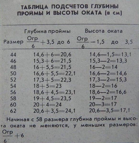 Подсчёт глубины проймы и высоты оката рукава