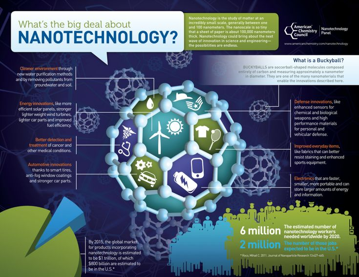 Another big innovation from the world's smallest form of technology: nanotechnology | American Chemistry Matters