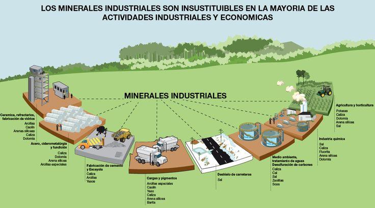 Los minerales industriales son insustituibles en la mayoría de las actividades industriales y económicas.