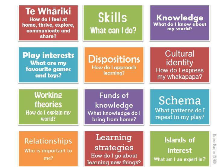 Who am I as a learner?