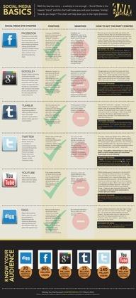 Social Media Basics #Infographic
