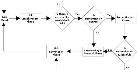 Point-to-point protocol - Wikipedia, the free encyclopedia