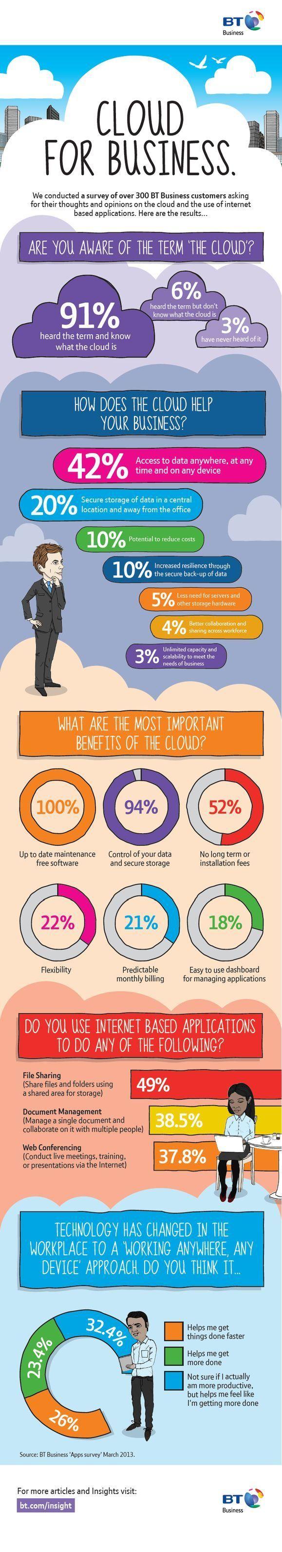 Cloud for business #infografia #infographic #internet
