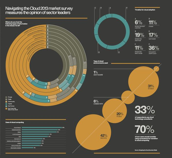 Infographics: Raconteur - Even though it looks corporate, layout and vectors are clean and crisp