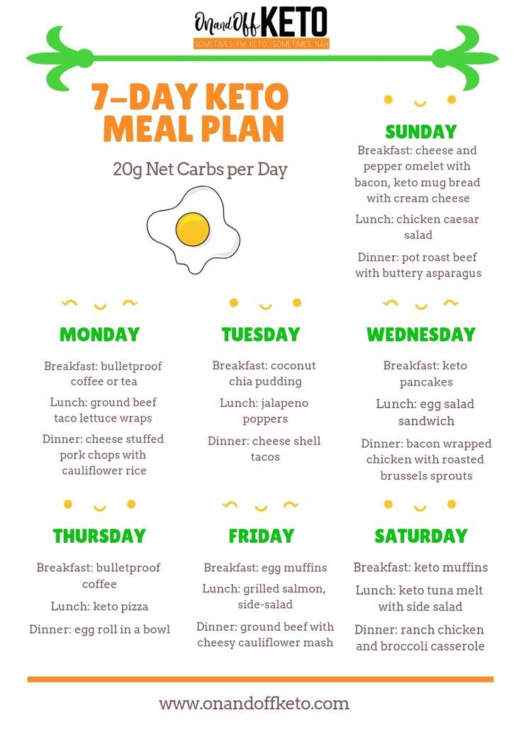 Keto Meal Plan, No Carb Diets, Keto For