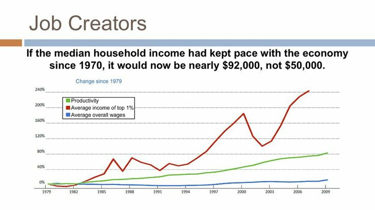 Nick Hanauer TED Presentation About Why Rich People Aren't Job Creators - Business Insider