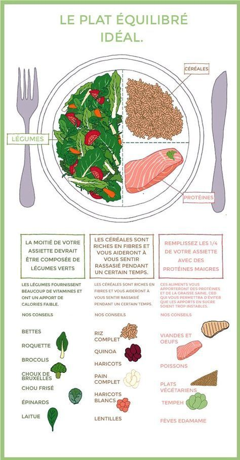 Composition d'un repas équilibré