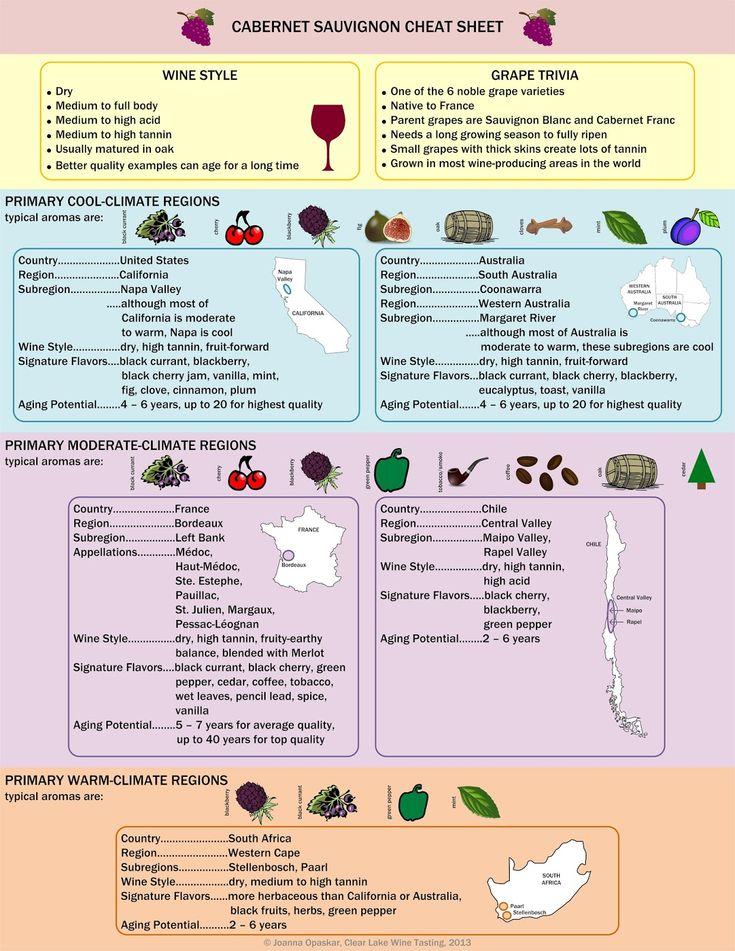 Wine Infographic: Cabernet Sauvignon Cheat Sheet