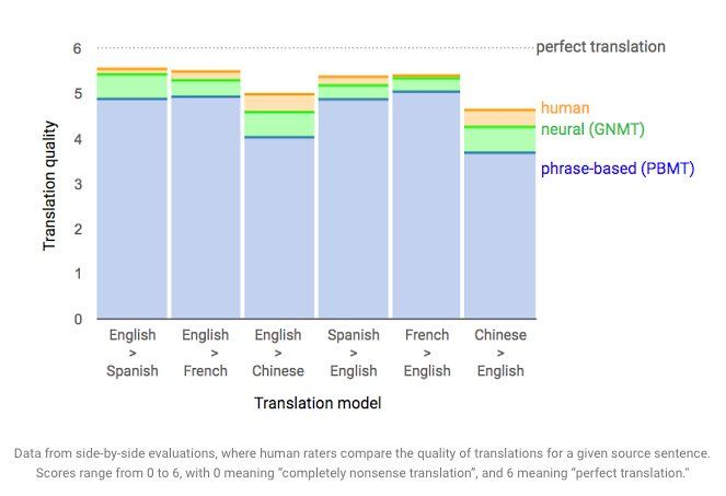 ELTjam on Twitter New Google Neural Machine Translation system (GNMT) claims to reduce #translation errors by more than 55%-85% http://ow. @tachyeonz