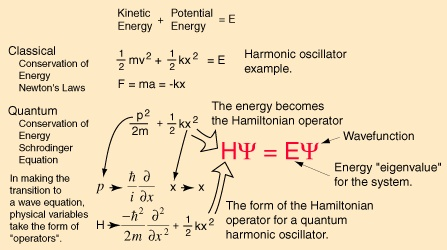 Quantum mechanics: Schrodinger's wave equation.