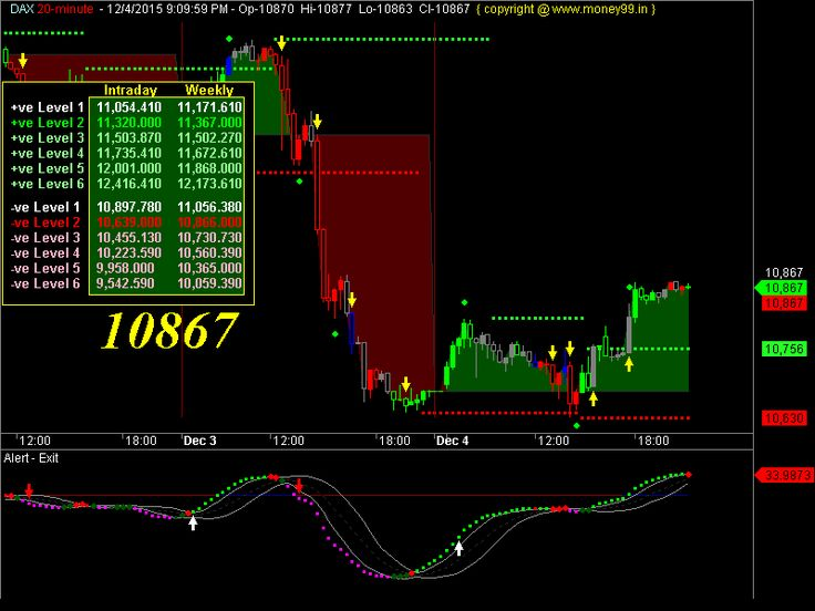 Forexpros dax live chart