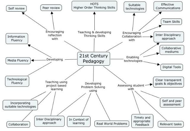 Graphic on 21st Century Pedagogy ~ Educational Technology and Mobile Learning