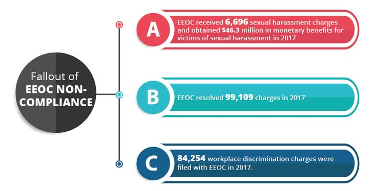 The EEOC enforces federal laws that make it illegal to discriminate against a job #applicant or #employee due to person's color, religion, race, sex (including #gender identity, #sexual orientation), #pregnancy, national origin, age, disability or genetic information