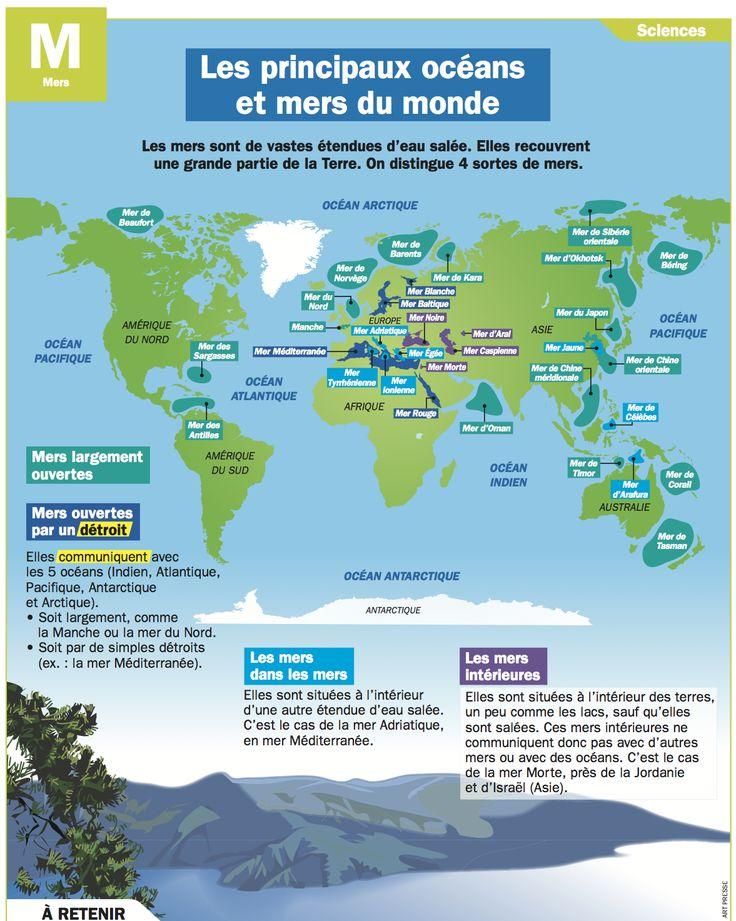Fiche exposés : Les principaux océans et mers du monde