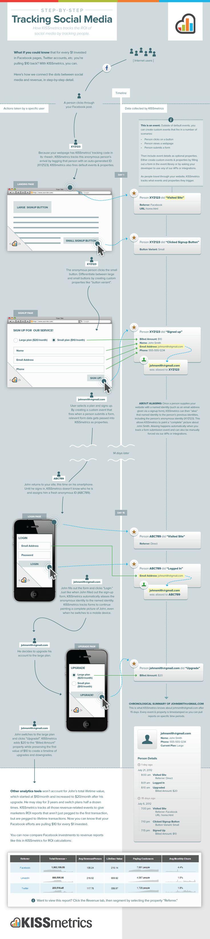 KISSmetrics - social media ROI infographic