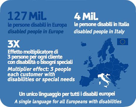 65 Mil. le persone disabili in Europa. 4 Mil. le persone disabili in Italia. 3X effetto moltiplicatore di 3 persone per ogni cliente con disabilità o bisogni speciali. Un unico linguaggio per tutti i disabili europei.