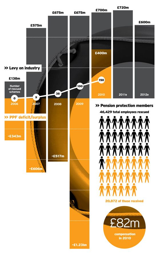 Más tamaños | Pension Protection Fund infographic | Flickr: ¡Intercambio de fotos!yuš