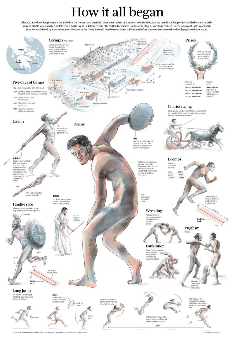 Newspaper graphic about olympics games in the ancient Greek. Mix traditional illustrations with information.