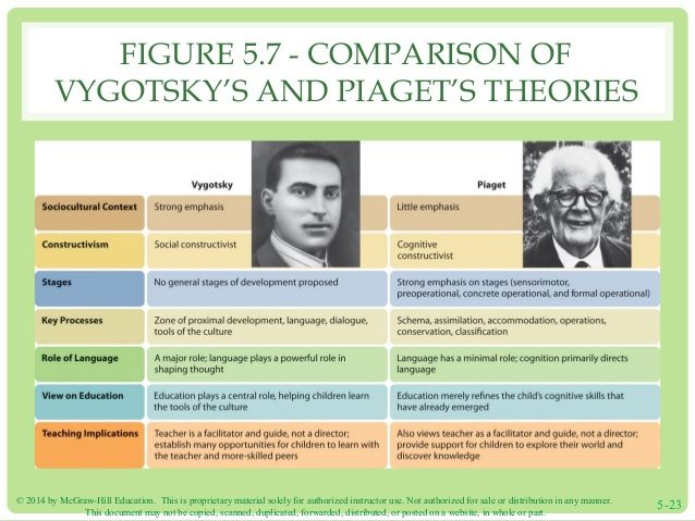 a study on learning theories of montessori piaget and vygotsky This unit sets out some theories of learning and how they relate to teaching  pupils  incorporating piaget's and vygotsky's theories in classrooms (pdf,  49kb.