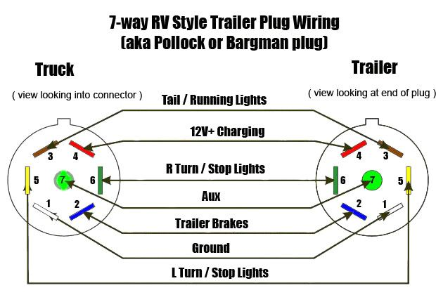 Seven Pin Wiring S Schematics Unbelievable Bargman 7 | Trailer wiring  diagram, Trailer light wiring, Rv trailersPinterest