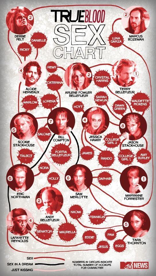 True Blood Sex Chart