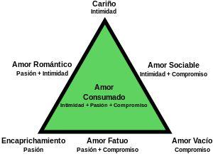 Teoría triangular del amor - Wikipedia, la enciclopedia libre
