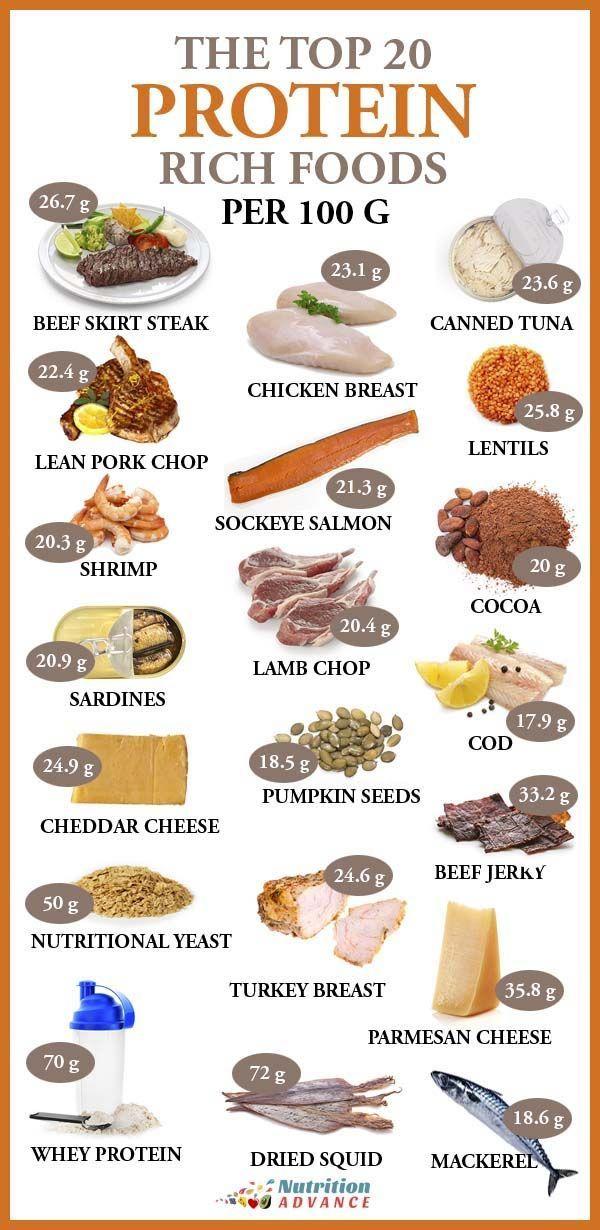 Die Top 20 der proteinreichsten Lebensmittel pro 100 Gramm
