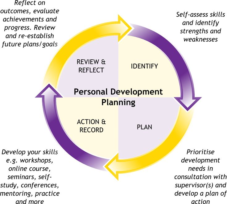 personal development as a strategic manager Personal development as a strategic manager.