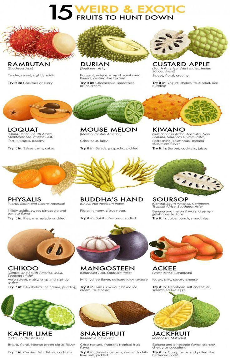 Pin On We Loves Fruitses