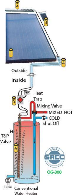 AQUECEDOR SOLAR agua quente.